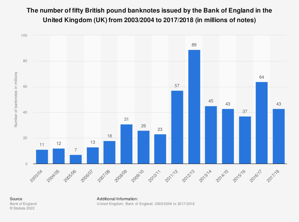 Statistic: The number of fifty British pound banknotes issued by the Bank of England in the United Kingdom (UK) from 2003/2004 to 2017/2018 (in millions of notes) | Statista