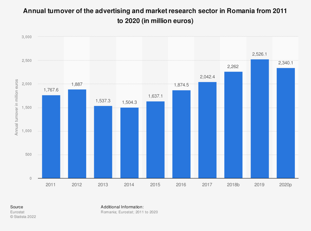 Statistic: Annual turnover of the advertising and market research sector in Romania from 2008 to 2015 (in million euros) | Statista