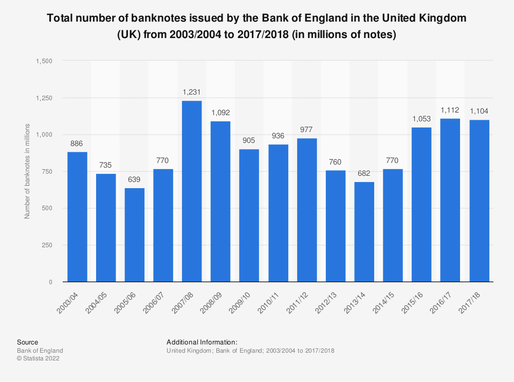 Statistic: Total number of banknotes issued by the Bank of England in the United Kingdom (UK) from 2003/2004 to 2017/2018 (in millions of notes) | Statista