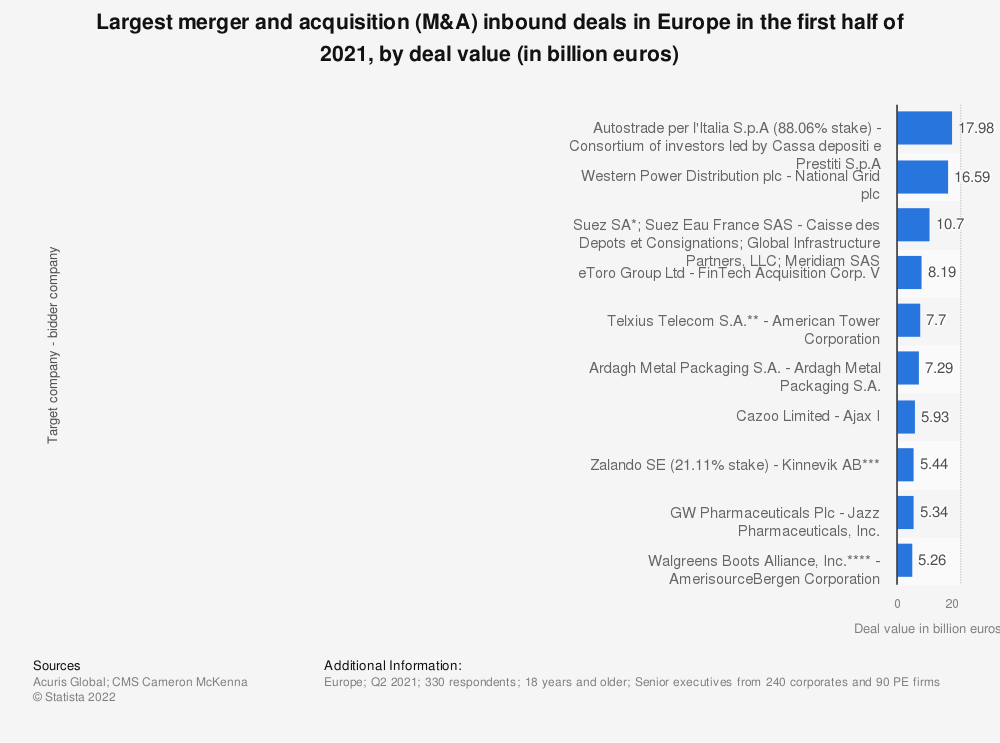 Statistic: Largest merger and acquisition (M&A) inbound deals in Europe in 2020, by deal value (in billion euros) | Statista