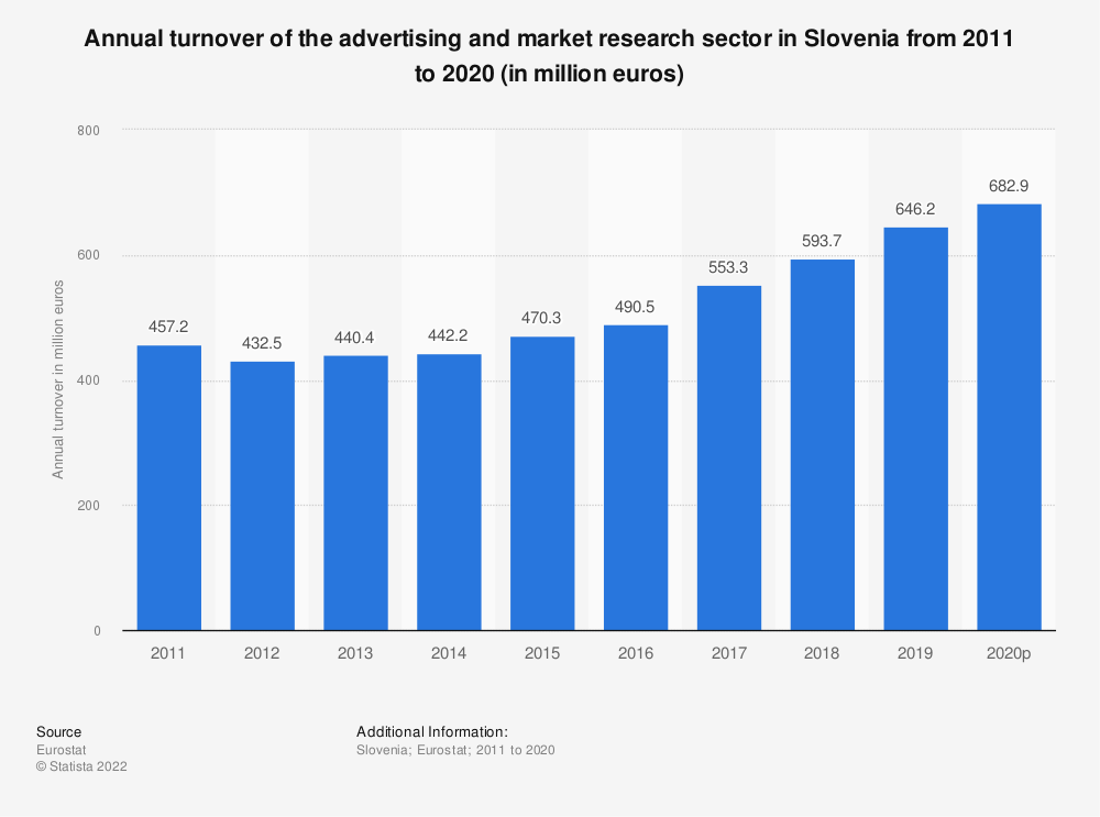 Statistic: Annual turnover of the advertising and market research sector in Slovenia from 2008 to 2015 (in million euros) | Statista