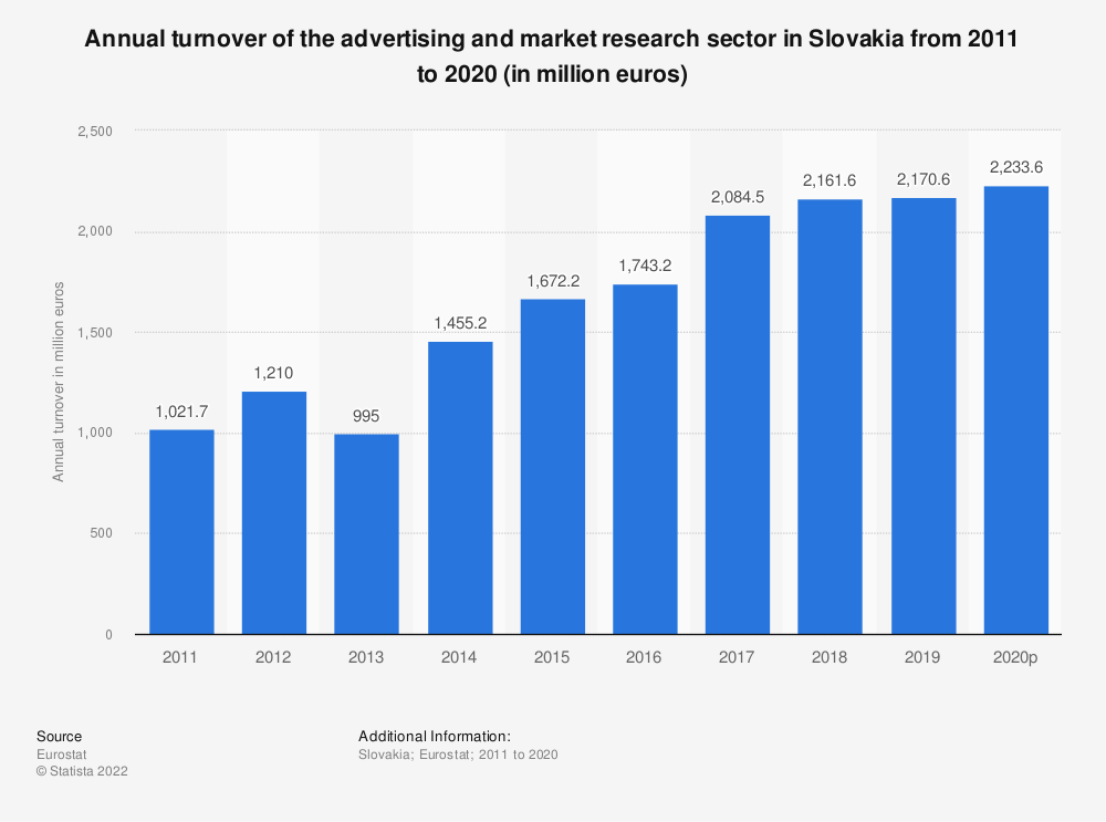 Statistic: Annual turnover of the advertising and market research sector in Slovakia from 2008 to 2015 (in million euros) | Statista