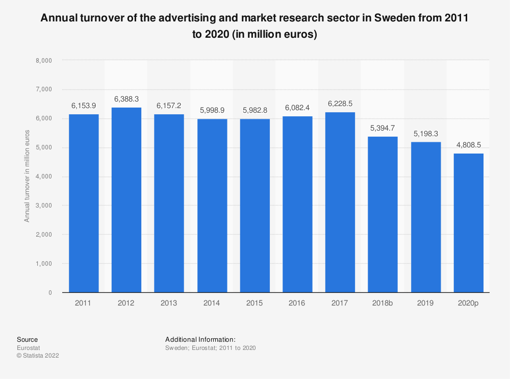 Statistic: Annual turnover of the advertising and market research sector in Sweden from 2008 to 2016 (in million euros) | Statista