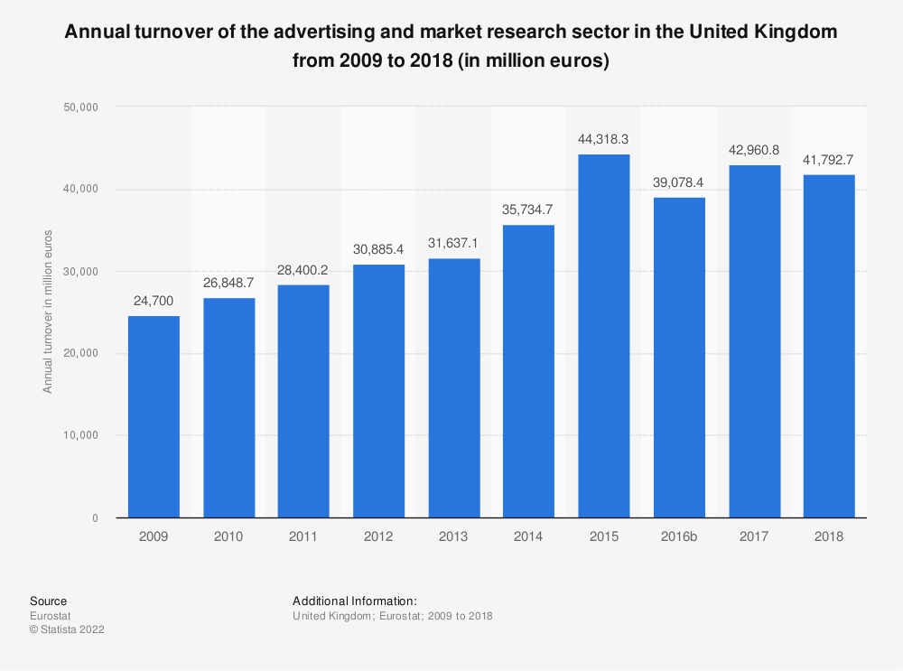 Statistic: Annual turnover of the advertising and market research sector in the United Kingdom from 2008 to 2016 (in million euros) | Statista