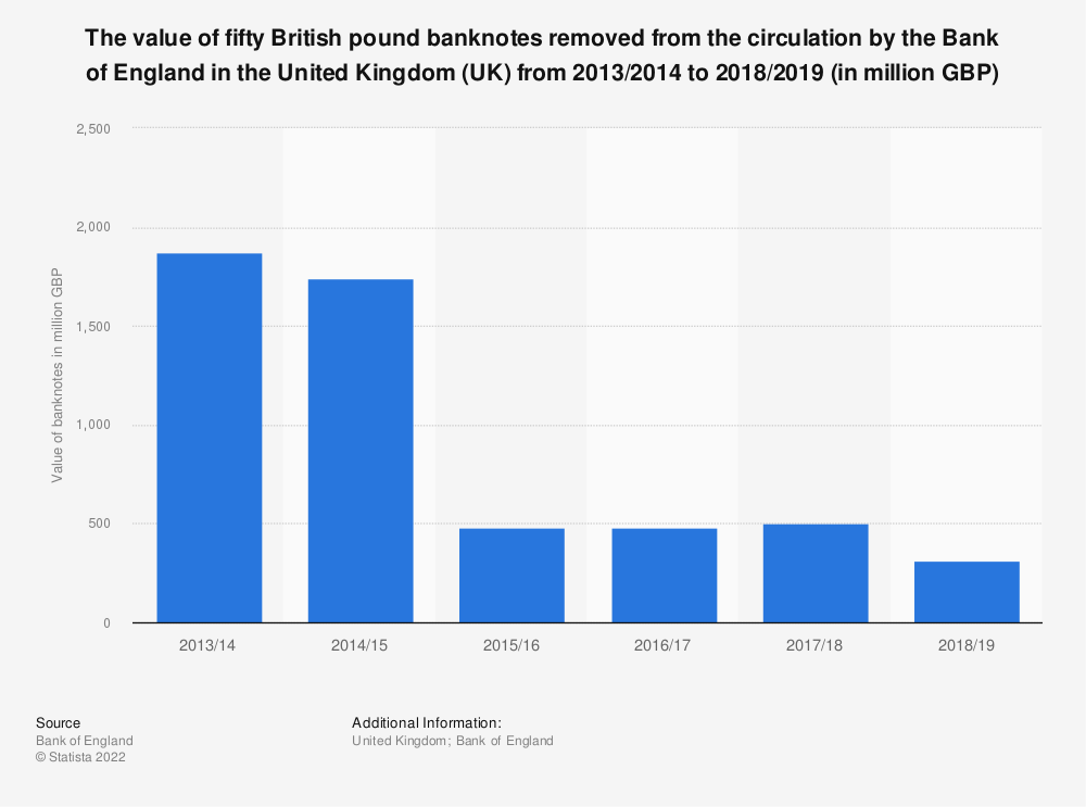 Statistic: The value of fifty British pound banknotes removed from the circulation by the Bank of England in the United Kingdom (UK) from 2003/2004 to 2018/2019 (in million GBP)  | Statista