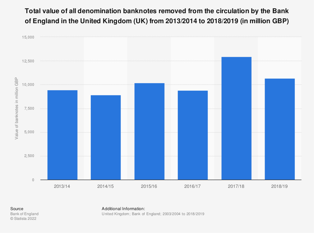 Statistic: Total value of all denomination banknotes removed from the circulation by the Bank of England in the United Kingdom (UK) from 2003/2004 to 2018/2019 (in million GBP) | Statista