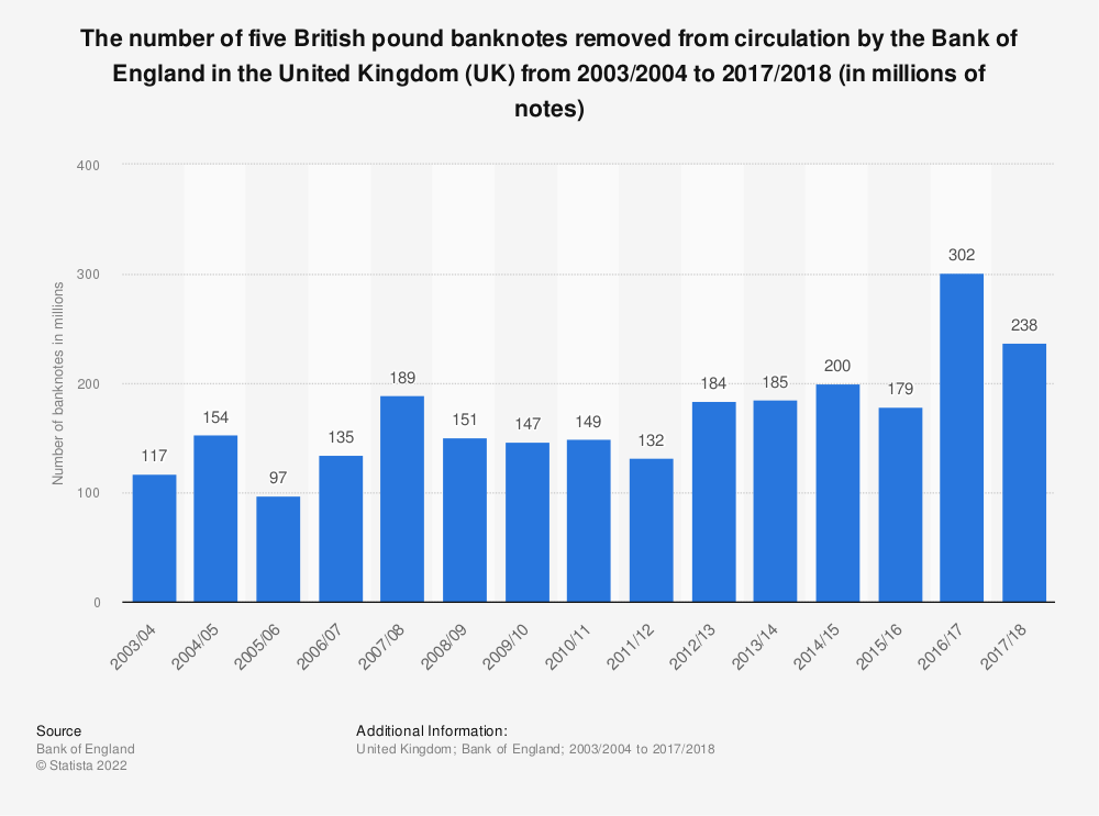 Statistic: The number of five British pound banknotes removed from circulation by the Bank of England in the United Kingdom (UK) from 2003/2004 to 2017/2018 (in millions of notes) | Statista