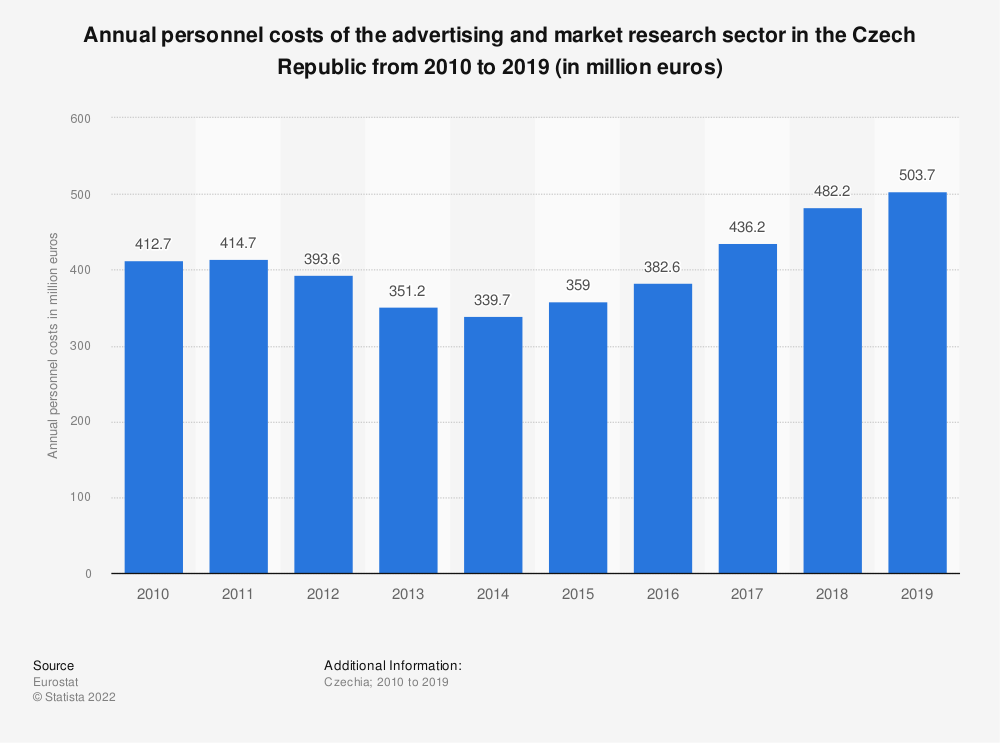 Statistic: Annual personnel costs of the advertising and market research sector in the Czech Republic from 2008 to 2016 (in million euros) | Statista