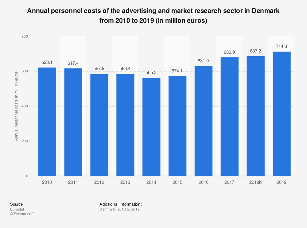 Statistic: Annual personnel costs of the advertising and market research sector in Denmark from 2008 to 2015 (in million euros) | Statista