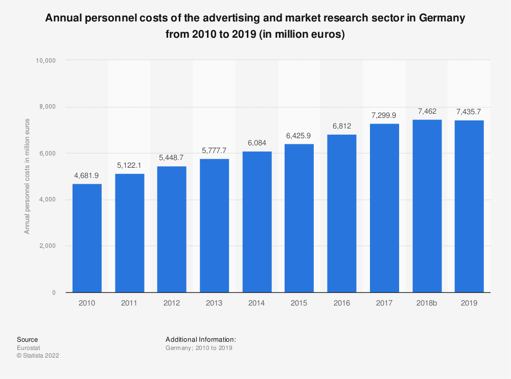 Statistic: Annual personnel costs of the advertising and market research sector in Germany from 2008 to 2015 (in million euros) | Statista