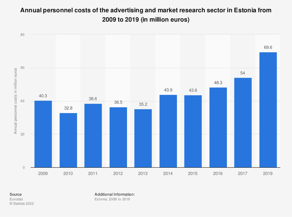 Statistic: Annual personnel costs of the advertising and market research sector in Estonia from 2008 to 2015 (in million euros) | Statista