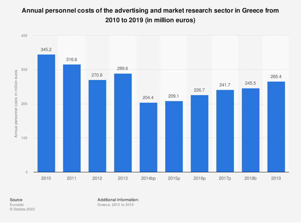 Statistic: Annual personnel costs of the advertising and market research sector in Greece from 2008 to 2015 (in million euros) | Statista
