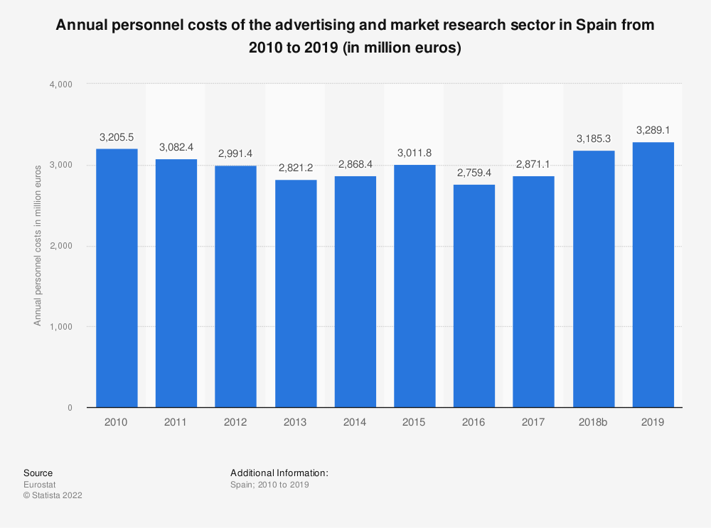 Statistic: Annual personnel costs of the advertising and market research sector in Spain from 2008 to 2015 (in million euros)   Statista