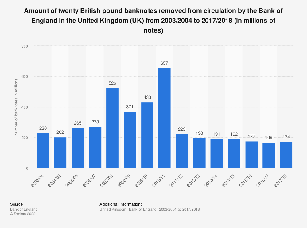 Statistic: Amount of twenty British pound banknotes removed from circulation by the Bank of England in the United Kingdom (UK) from 2003/2004 to 2017/2018 (in millions of notes) | Statista