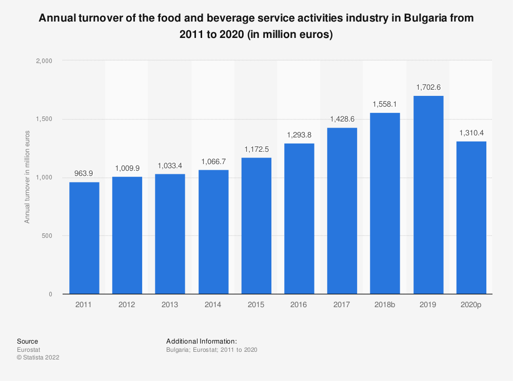 Statistic: Annual turnover of the food and beverage service activities industry in Bulgaria from 2008 to 2016 (in million euros) | Statista