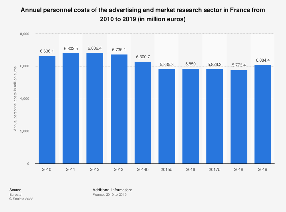 Statistic: Annual personnel costs of the advertising and market research sector in France from 2009 to 2016 (in million euros) | Statista
