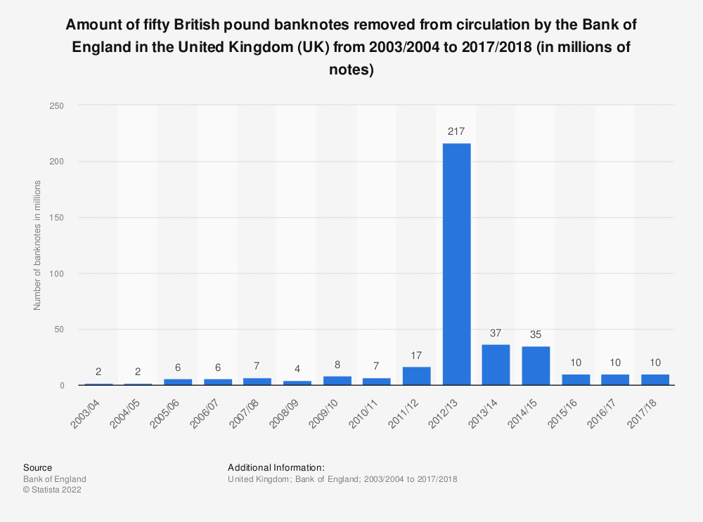 Statistic: Amount of fifty British pound banknotes removed from circulation by the Bank of England in the United Kingdom (UK) from 2003/2004 to 2017/2018 (in millions of notes) | Statista