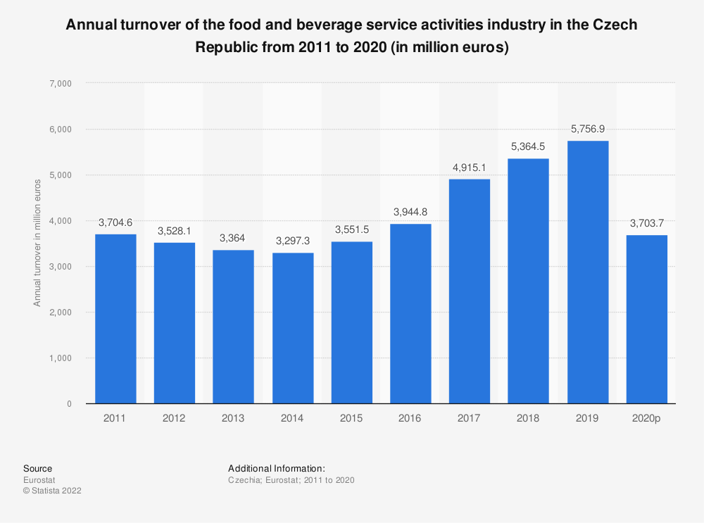 Statistic: Annual turnover of the food and beverage service activities industry in the Czech Republic from 2008 to 2016 (in million euros) | Statista