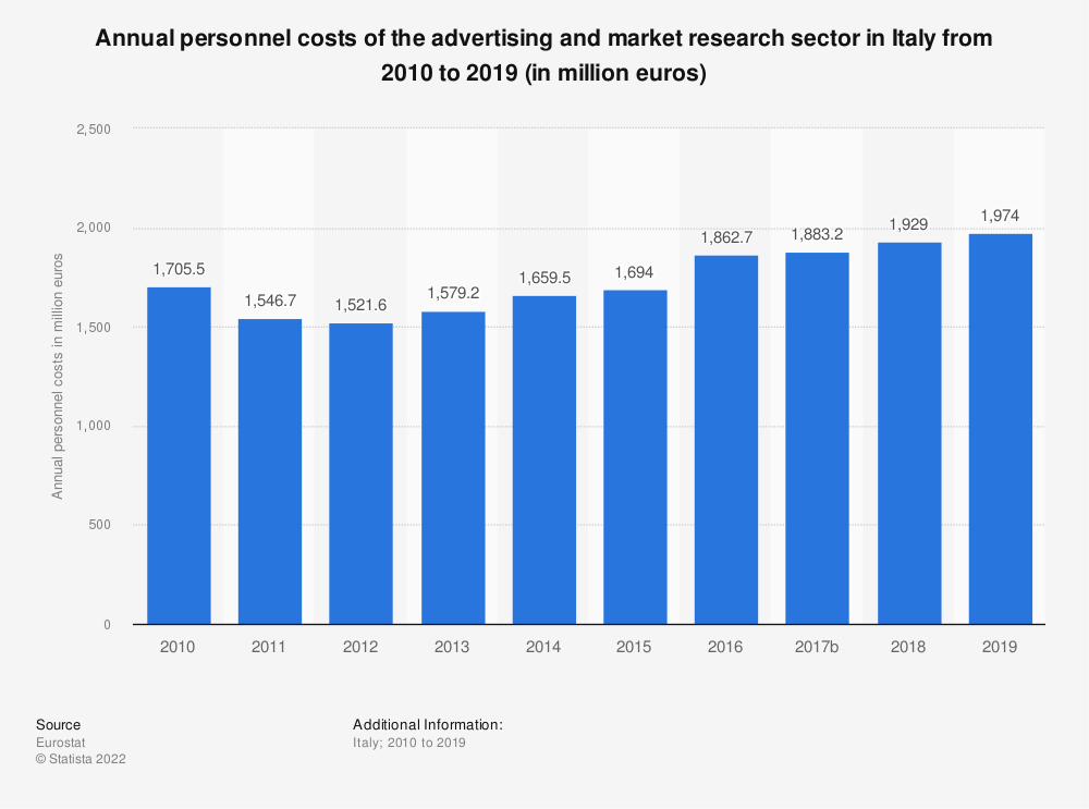 Statistic: Annual personnel costs of the advertising and market research sector in Italy from 2008 to 2015 (in million euros) | Statista