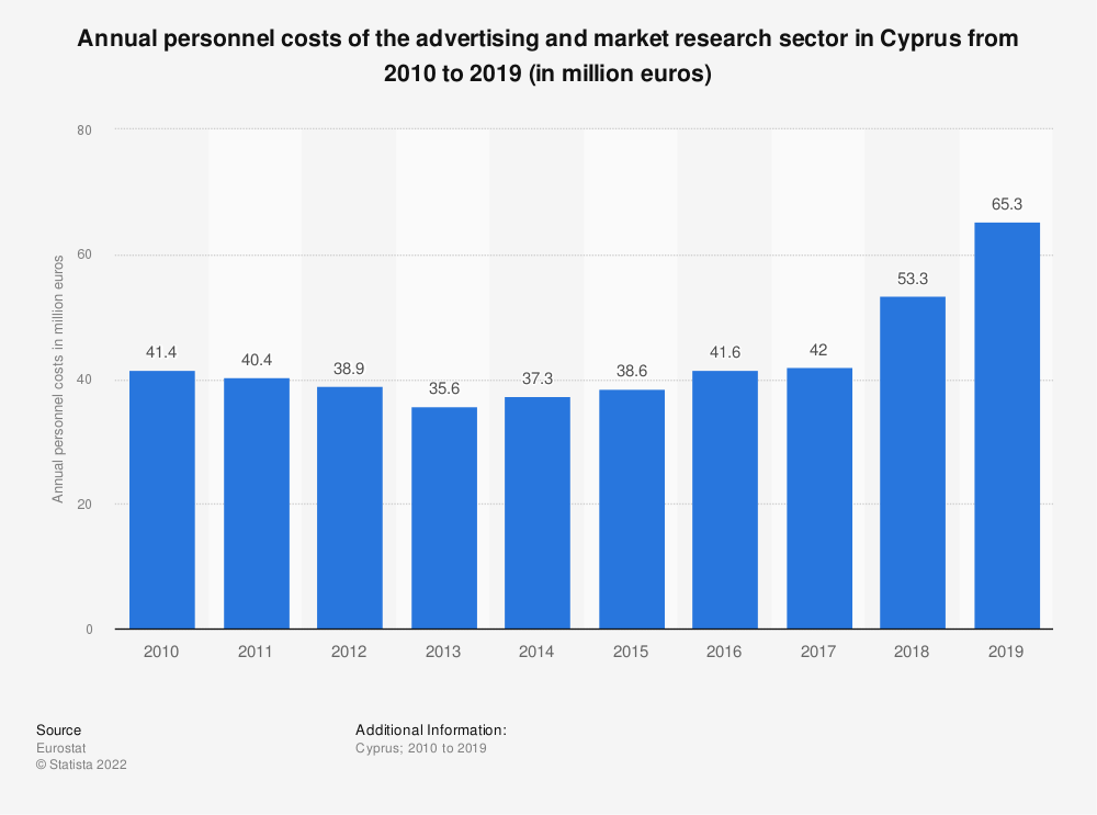Statistic: Annual personnel costs of the advertising and market research sector in Cyprus from 2008 to 2015 (in million euros) | Statista