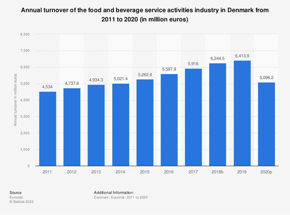 Statistic: Annual turnover of the food and beverage service activities industry in Denmark from 2008 to 2015 (in million euros) | Statista