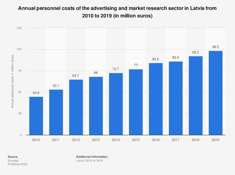 Statistic: Annual personnel costs of the advertising and market research sector in Latvia from 2008 to 2015 (in million euros) | Statista