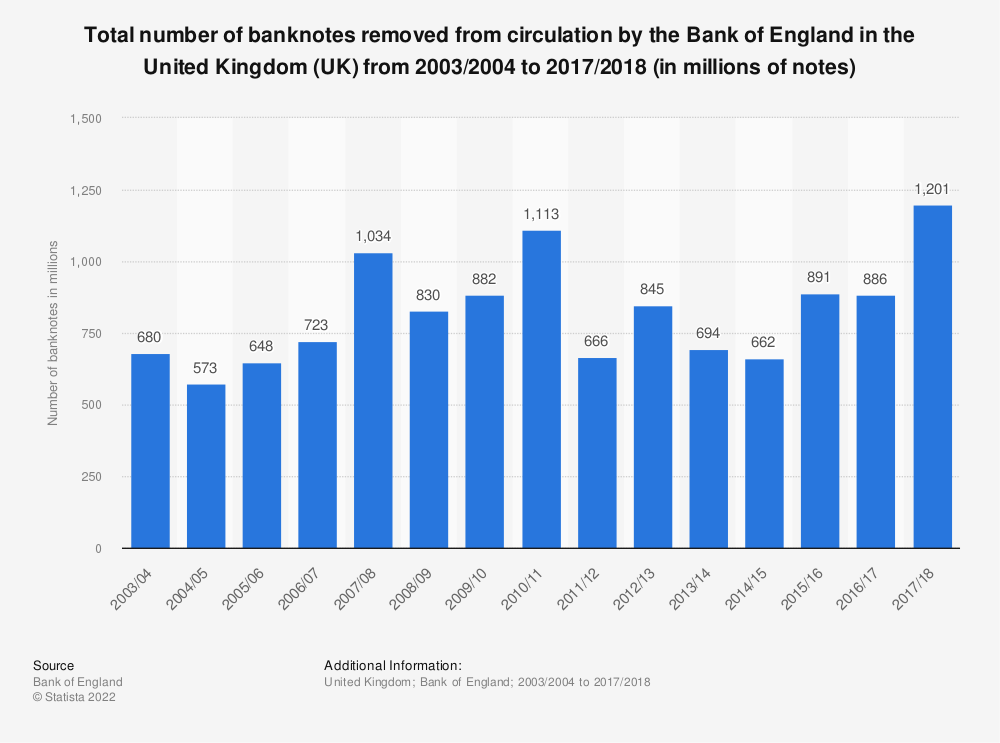 Statistic: Total number of banknotes removed from circulation by the Bank of England in the United Kingdom (UK) from 2003/2004 to 2017/2018 (in millions of notes) | Statista