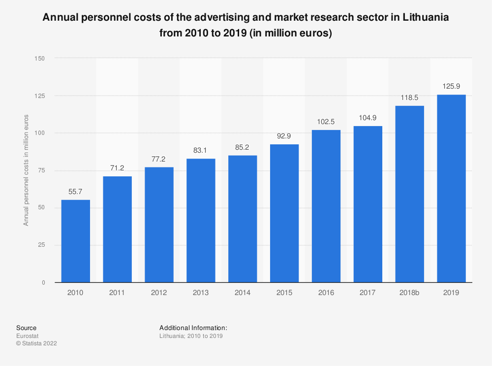 Statistic: Annual personnel costs of the advertising and market research sector in Lithuania from 2008 to 2015 (in million euros) | Statista