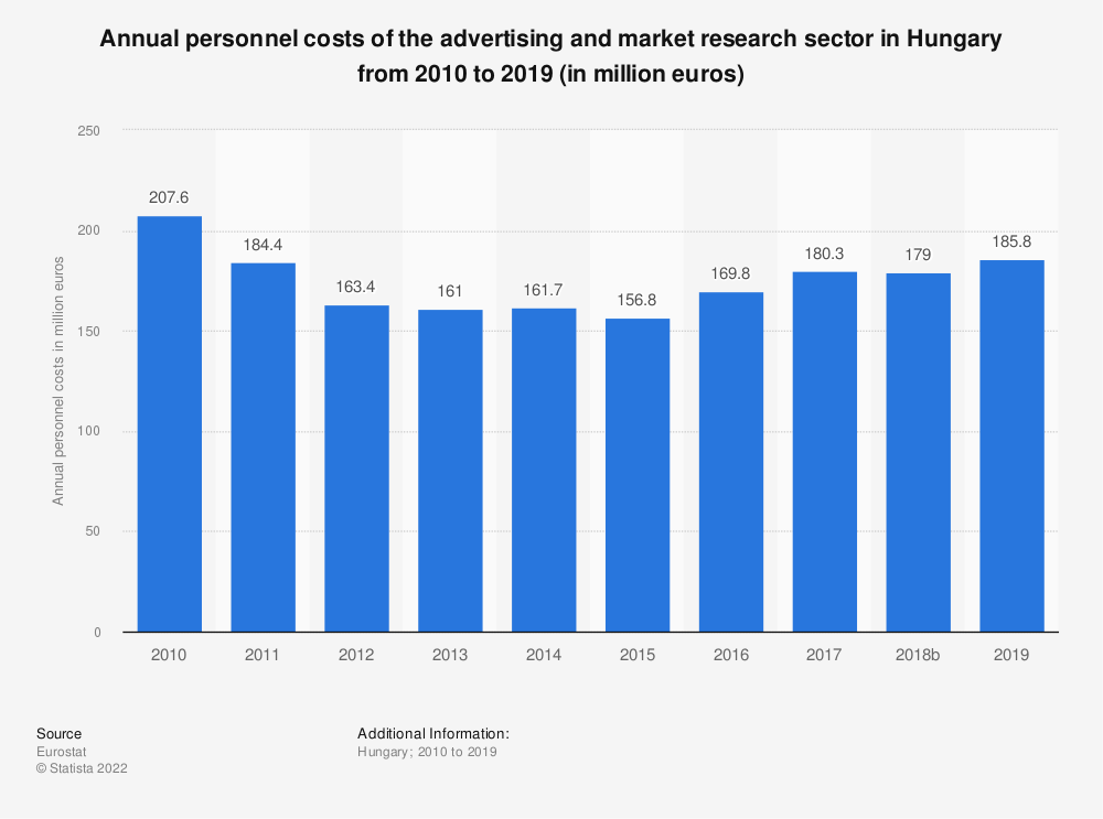 Statistic: Annual personnel costs of the advertising and market research sector in Hungary from 2008 to 2015 (in million euros) | Statista