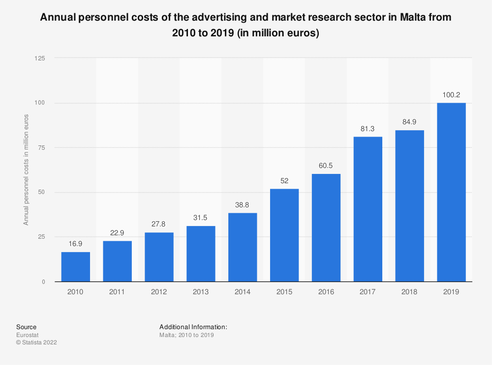 Statistic: Annual personnel costs of the advertising and market research sector in Malta from 2008 to 2015 (in million euros) | Statista