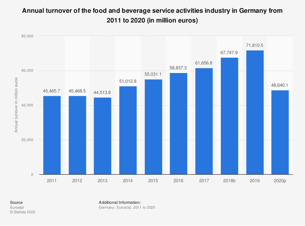 Statistic: Annual turnover of the food and beverage service activities industry in Germany from 2008 to 2016 (in million euros)   Statista