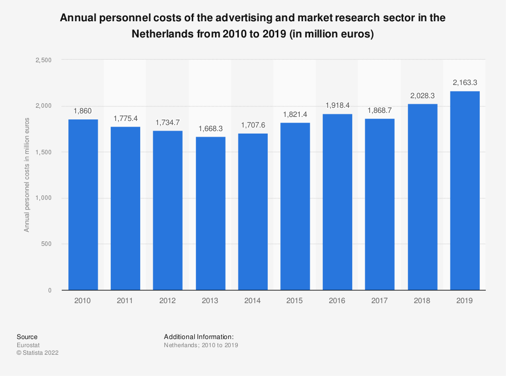 Statistic: Annual personnel costs of the advertising and market research sector in the Netherlands from 2008 to 2016 (in million euros)   Statista