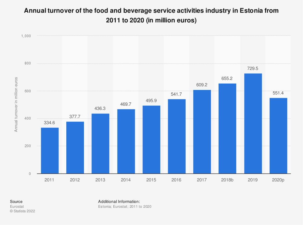 Statistic: Annual turnover of the food and beverage service activities industry in Estonia from 2008 to 2016 (in million euros) | Statista