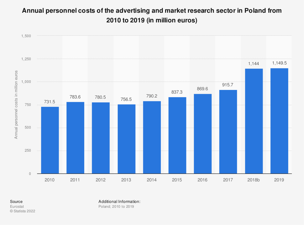 Statistic: Annual personnel costs of the advertising and market research sector in Poland from 2008 to 2015 (in million euros) | Statista