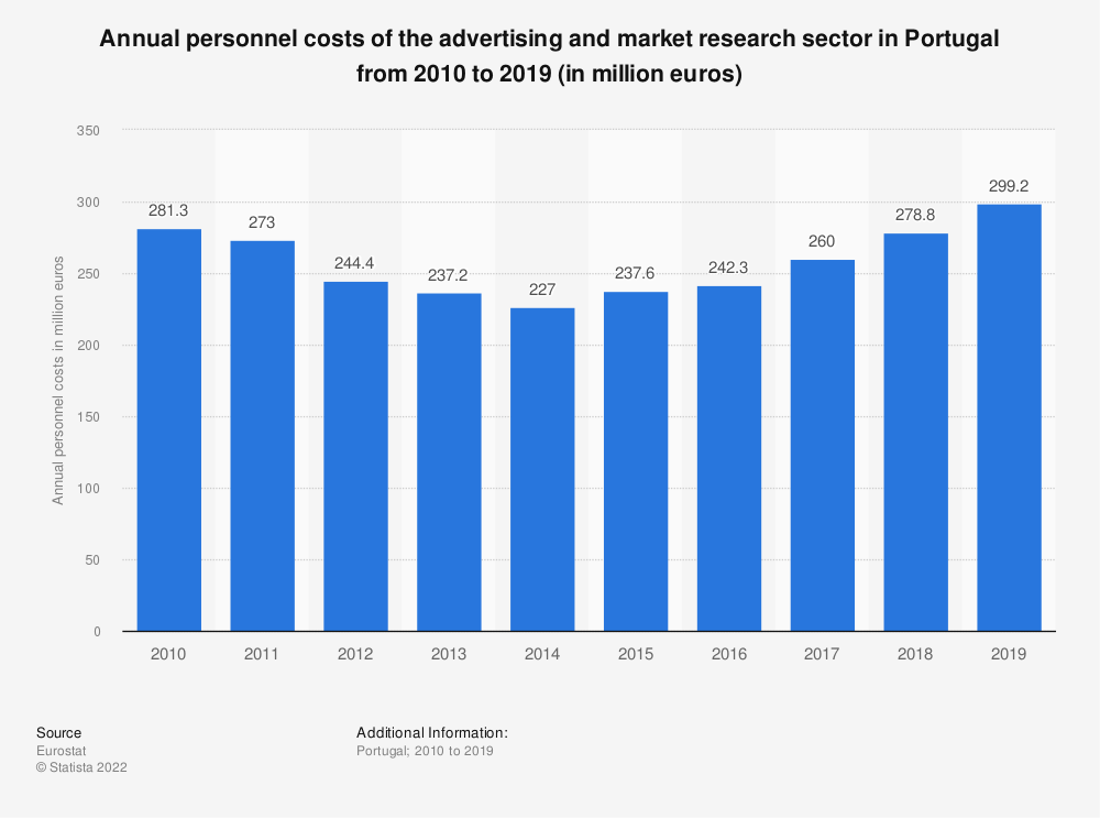 Statistic: Annual personnel costs of the advertising and market research sector in Portugal from 2008 to 2016 (in million euros) | Statista