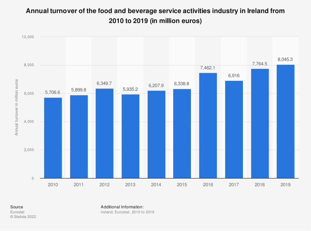 Statistic: Annual turnover of the food and beverage service activities industry in Ireland from 2008 to 2015 (in million euros) | Statista