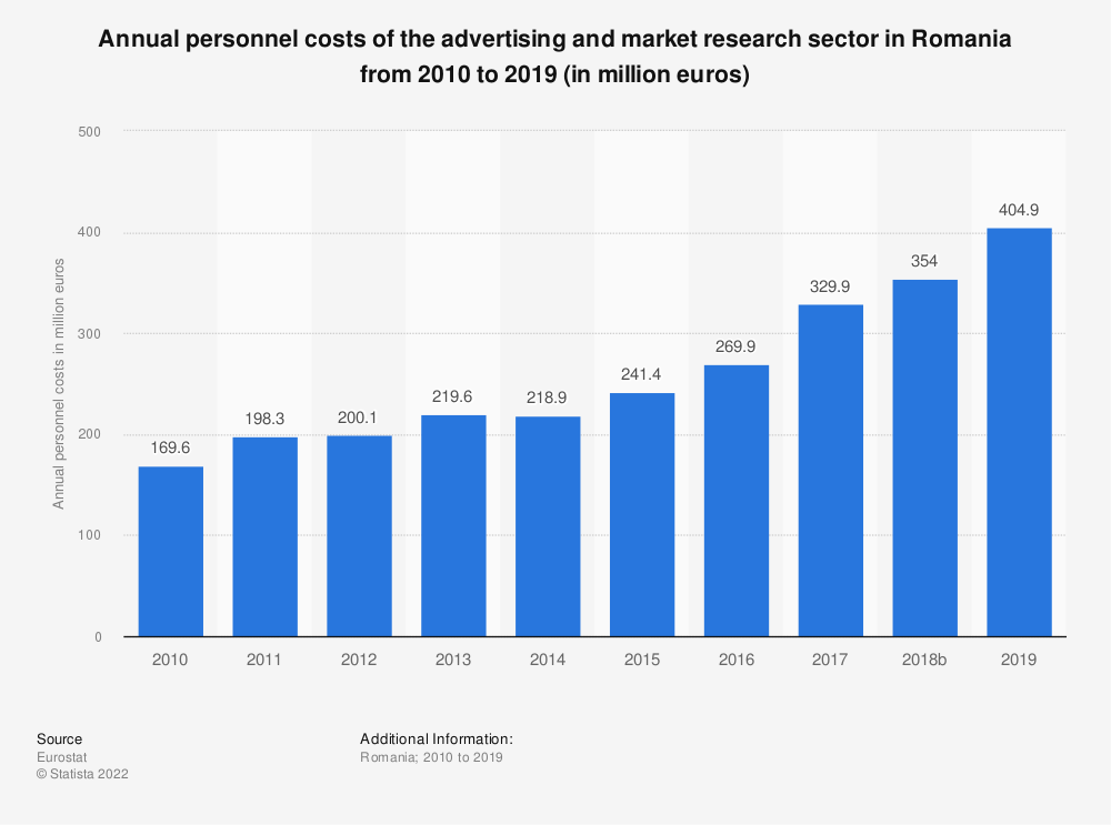 Statistic: Annual personnel costs of the advertising and market research sector in Romania from 2008 to 2015 (in million euros) | Statista