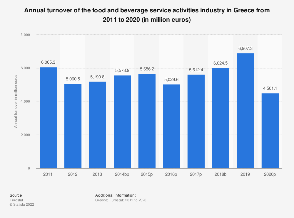 Statistic: Annual turnover of the food and beverage service activities industry in Greece from 2008 to 2015 (in million euros) | Statista