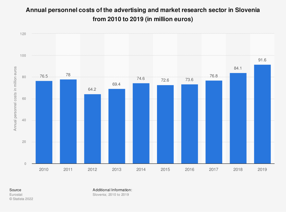 Statistic: Annual personnel costs of the advertising and market research sector in Slovenia from 2008 to 2015 (in million euros) | Statista