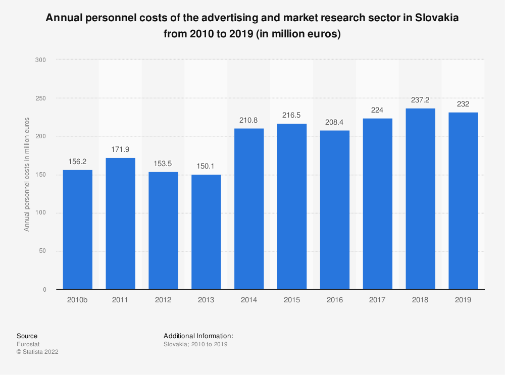 Statistic: Annual personnel costs of the advertising and market research sector in Slovakia from 2008 to 2015 (in million euros) | Statista