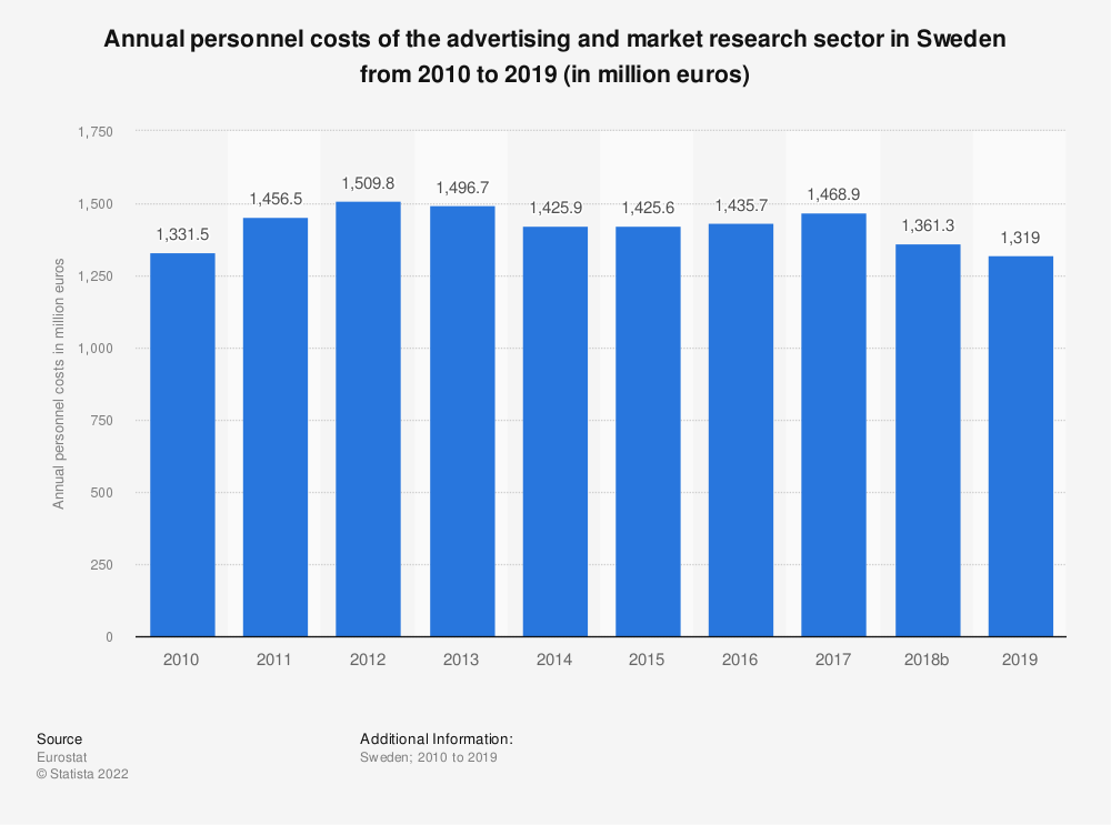 Statistic: Annual personnel costs of the advertising and market research sector in Sweden from 2008 to 2015 (in million euros) | Statista