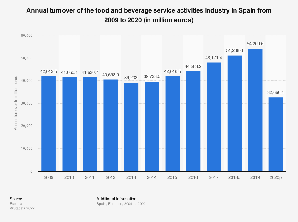 Statistic: Annual turnover of the food and beverage service activities industry in Spain from 2008 to 2016 (in million euros) | Statista