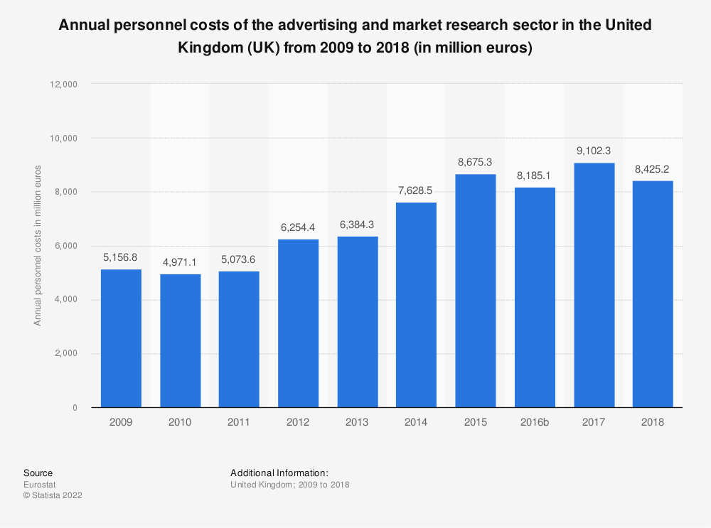 Statistic: Annual personnel costs of the advertising and market research sector in the United Kingdom (UK) from 2008 to 2015 (in million euros) | Statista