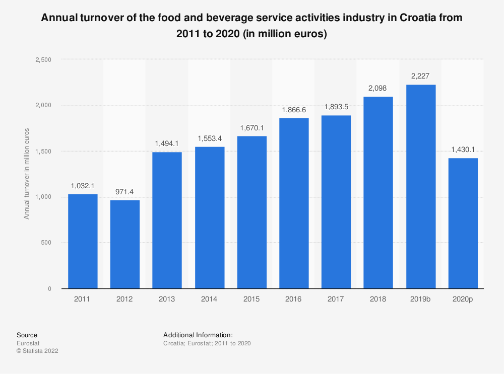 Statistic: Annual turnover of the food and beverage service activities industry in Croatia from 2008 to 2016 (in million euros) | Statista