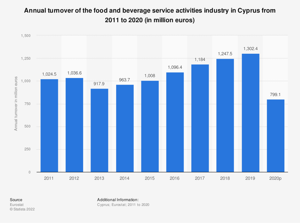 Statistic: Annual turnover of the food and beverage service activities industry in Cyprus from 2008 to 2015 (in million euros) | Statista
