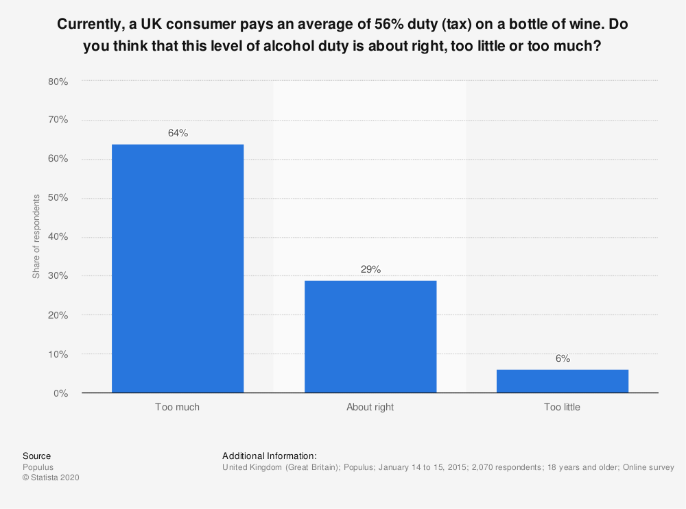 Statistic: Currently,  a UK consumer pays an average of 56% duty (tax) on a bottle of wine. Do you think that this level of alcohol duty is about right, too little or too much? | Statista