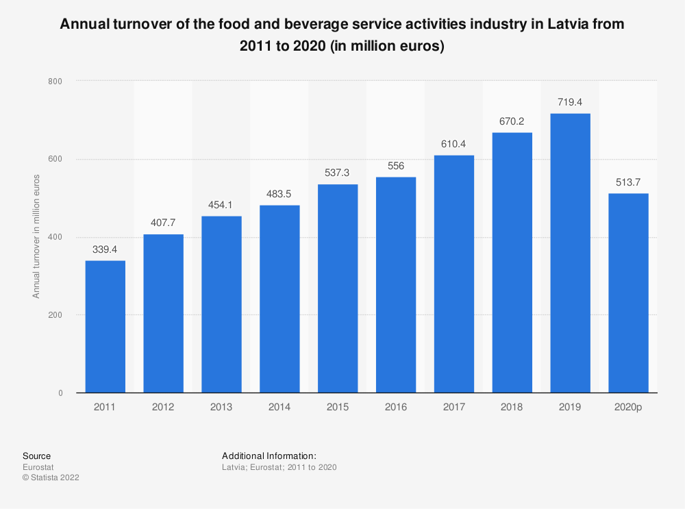 Statistic: Annual turnover of the food and beverage service activities industry in Latvia from 2008 to 2015 (in million euros) | Statista