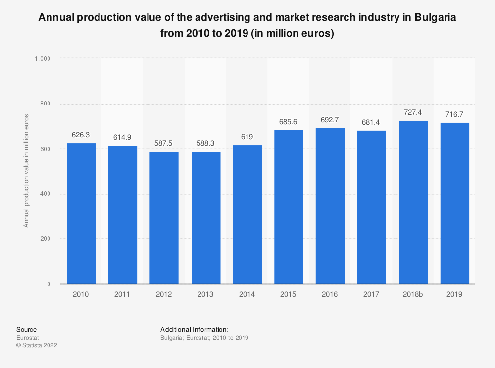 Statistic: Annual production value of the advertising and market research industry in Bulgaria from 2008 to 2015 (in million euros) | Statista