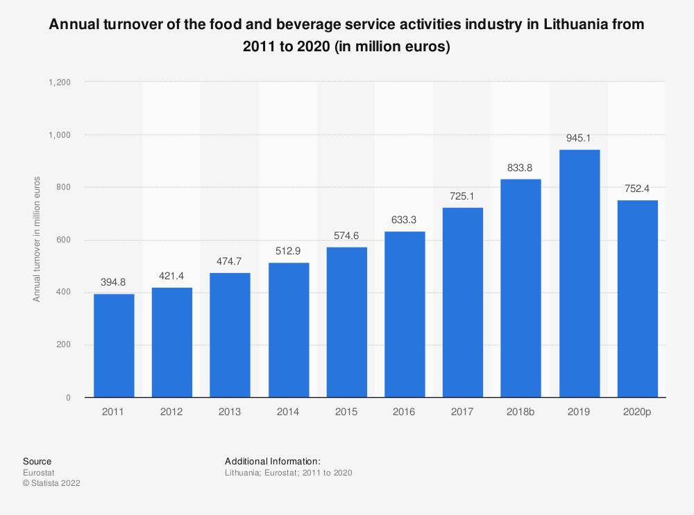 Statistic: Annual turnover of the food and beverage service activities industry in Lithuania from 2008 to 2015 (in million euros) | Statista
