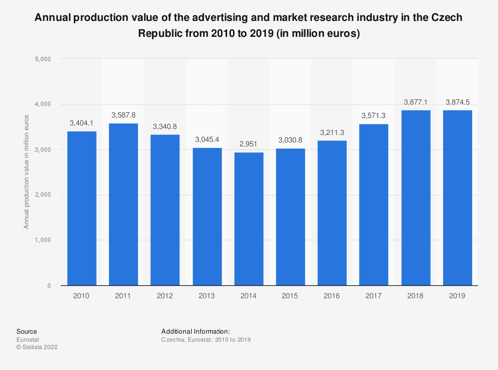 Statistic: Annual production value of the advertising and market research industry in the Czech Republic from 2008 to 2017 (in million euros) | Statista